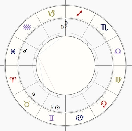 Forex astrology