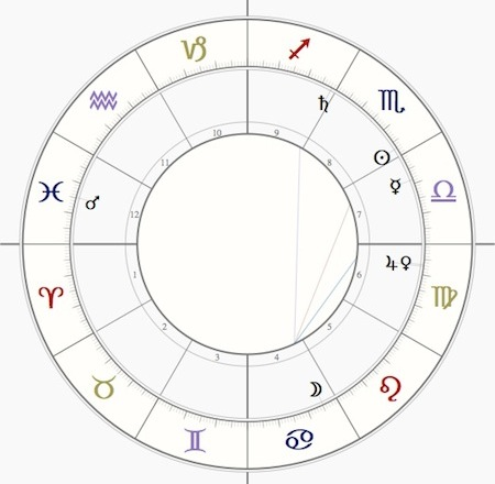 Purchase Charts Alchemy Astrology By Author Timothy A Wilkerson